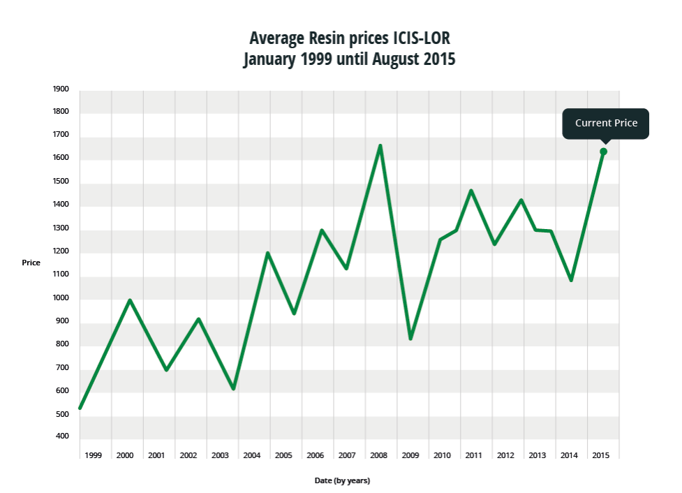 Resin prices ICIS-LOR Resin Prices Platt's - January 2012 until August 2015